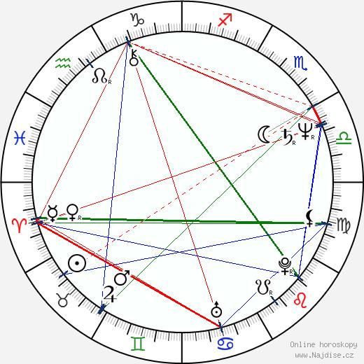 Peter Care wikipedie wiki 2018, 2019 horoskop