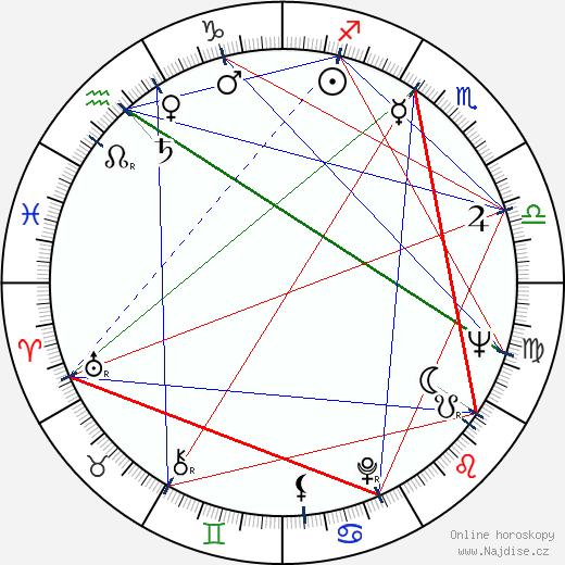 Peter Carter wikipedie wiki 2018, 2019 horoskop
