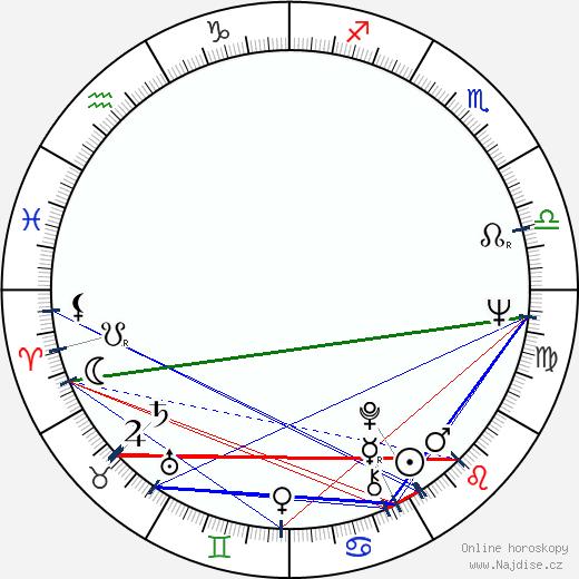 Peter Castellotti wikipedie wiki 2018, 2019 horoskop