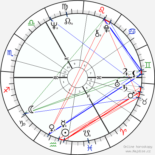Peter Charles Snape wikipedie wiki 2018, 2019 horoskop