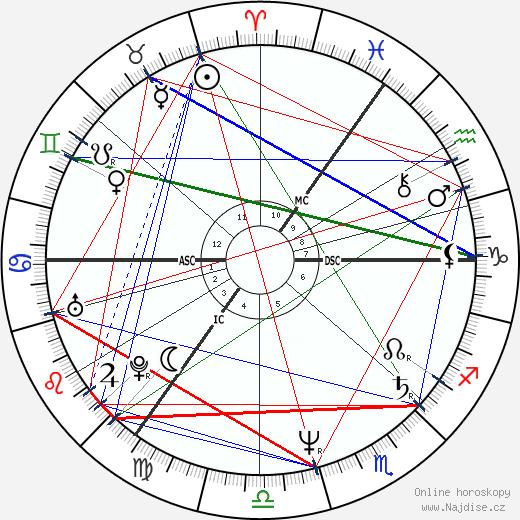 Peter Chelsom wikipedie wiki 2019, 2020 horoskop