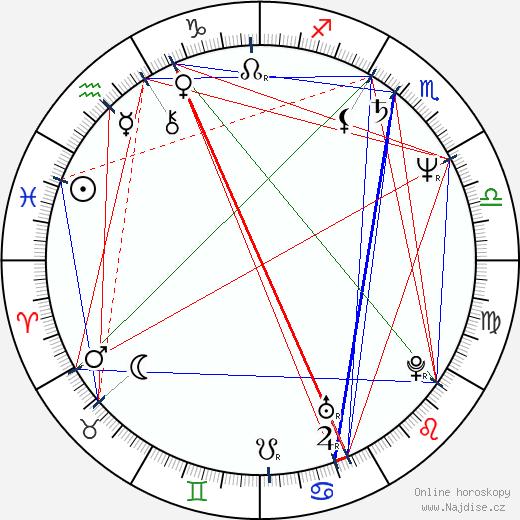 Peter Christopherson wikipedie wiki 2018, 2019 horoskop