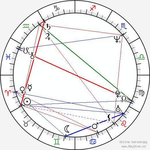 Peter Chung wikipedie wiki 2018, 2019 horoskop