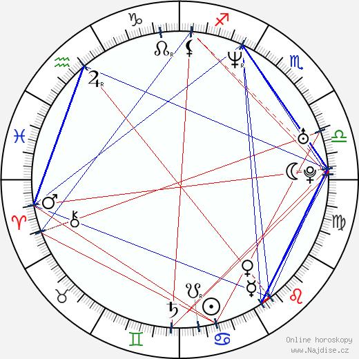 Peter Cibula wikipedie wiki 2018, 2019 horoskop