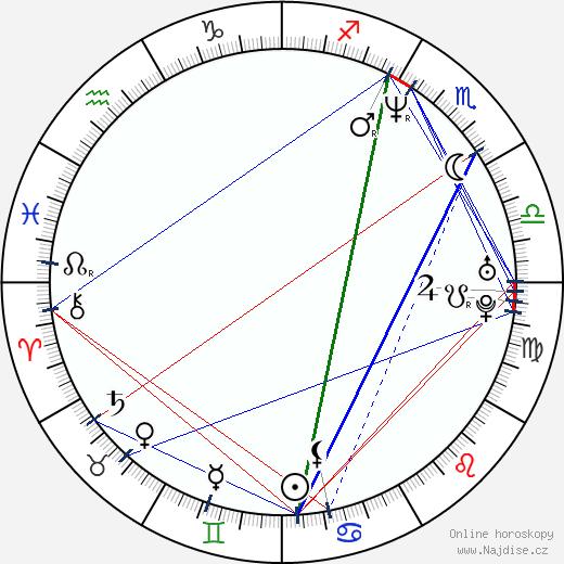 Peter Coggan wikipedie wiki 2018, 2019 horoskop