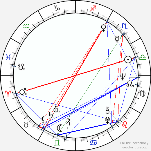 Peter Coyote wikipedie wiki 2018, 2019 horoskop