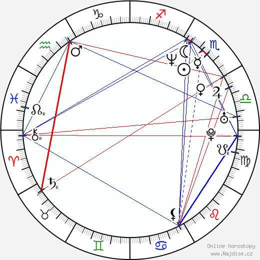Peter Craig wikipedie wiki 2018, 2019 horoskop