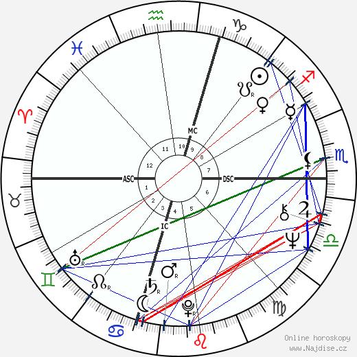 Peter Criss wikipedie wiki 2018, 2019 horoskop