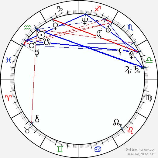 Peter Crouch wikipedie wiki 2018, 2019 horoskop