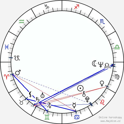 Peter Cullen wikipedie wiki 2018, 2019 horoskop