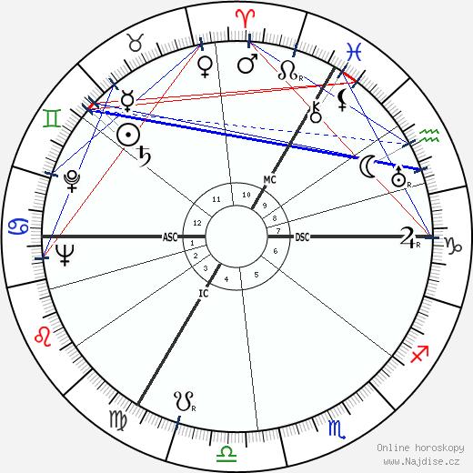 Peter Cushing wikipedie wiki 2019, 2020 horoskop