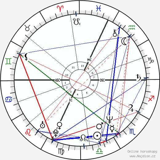 Peter Daniel Judge wikipedie wiki 2018, 2019 horoskop