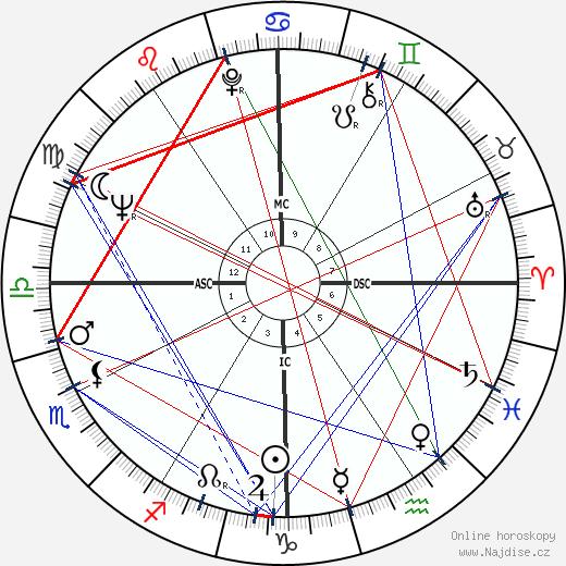 Peter Davis wikipedie wiki 2018, 2019 horoskop