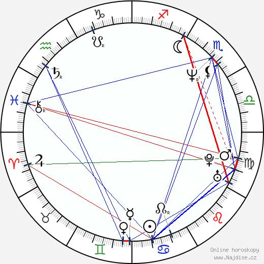 Peter Davor wikipedie wiki 2019, 2020 horoskop
