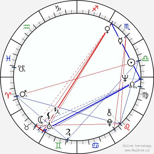 Peter Debnár wikipedie wiki 2018, 2019 horoskop