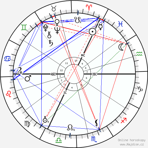 Peter Debye wikipedie wiki 2018, 2019 horoskop