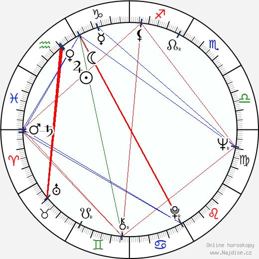 Peter Defeo wikipedie wiki 2018, 2019 horoskop