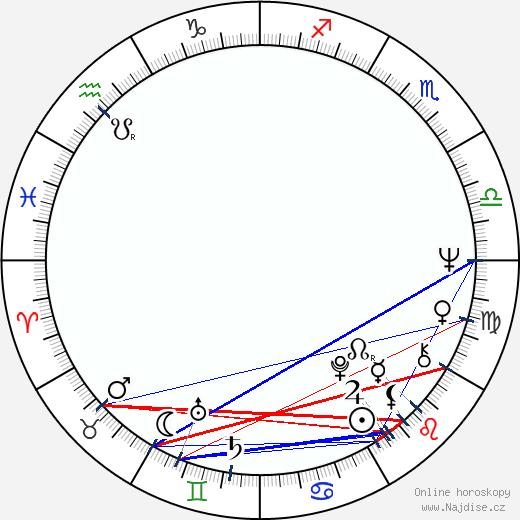 Peter Del Monte wikipedie wiki 2018, 2019 horoskop