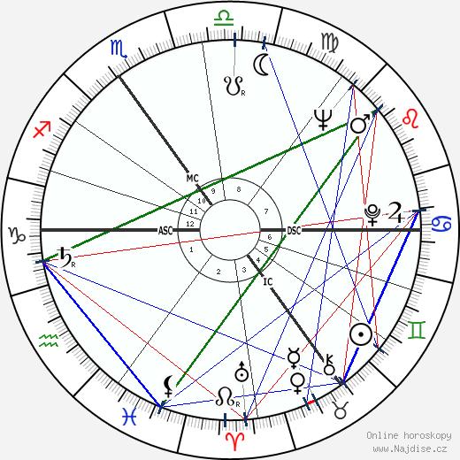 Peter Derek Fry wikipedie wiki 2018, 2019 horoskop