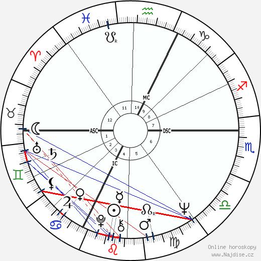 Peter Desberg wikipedie wiki 2019, 2020 horoskop