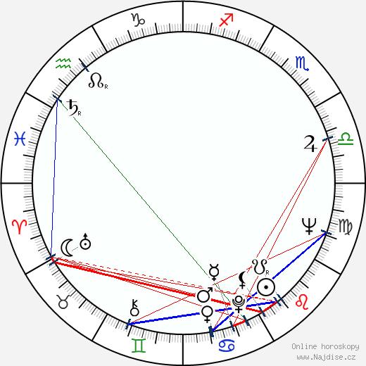 Peter Dommisch wikipedie wiki 2018, 2019 horoskop