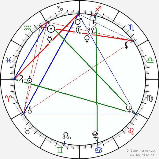 Peter Donat wikipedie wiki 2018, 2019 horoskop