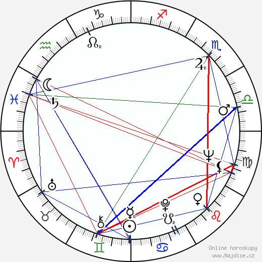 Peter Dudley wikipedie wiki 2018, 2019 horoskop
