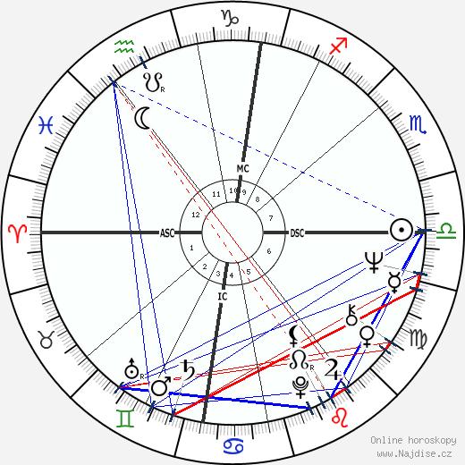 Peter Faber wikipedie wiki 2017, 2018 horoskop
