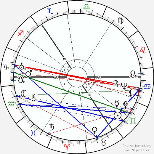 Peter Fleming wikipedie wiki 2019, 2020 horoskop
