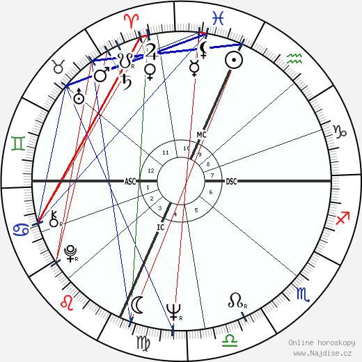 Peter Fonda wikipedie wiki 2017, 2018 horoskop