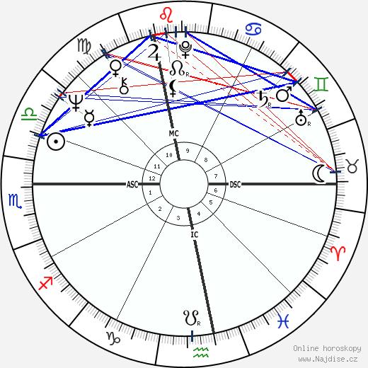 Peter Fraiss wikipedie wiki 2020, 2021 horoskop