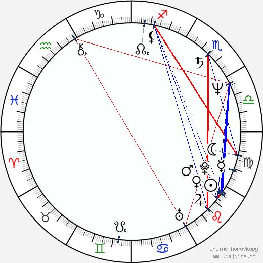 Peter Gallagher wikipedie wiki 2018, 2019 horoskop