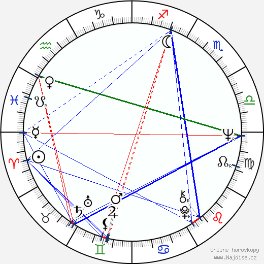 Peter Greenaway wikipedie wiki 2019, 2020 horoskop