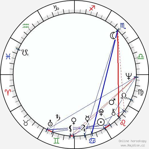 Peter Habeler wikipedie wiki 2018, 2019 horoskop