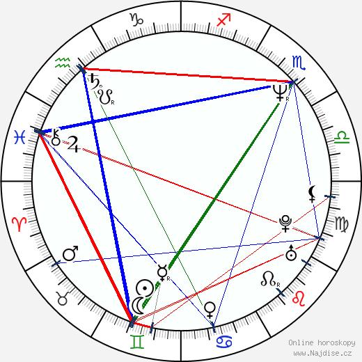 Peter J. Lucas wikipedie wiki 2020, 2021 horoskop