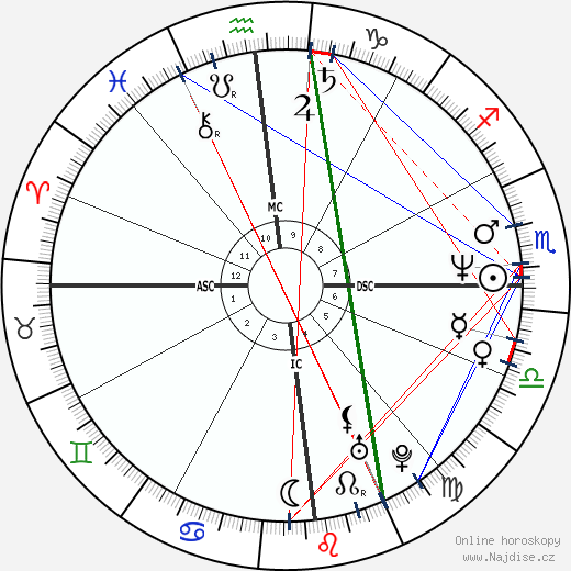 Peter Jackson wikipedie wiki 2019, 2020 horoskop