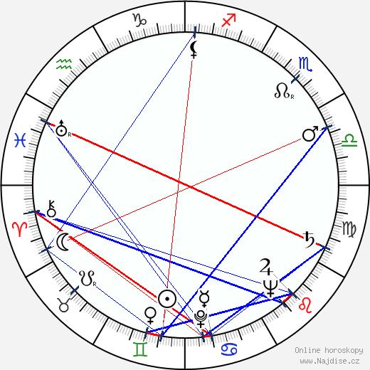 Peter Jones wikipedie wiki 2018, 2019 horoskop