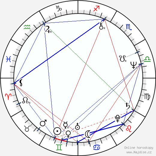 Peter Kahane wikipedie wiki 2018, 2019 horoskop