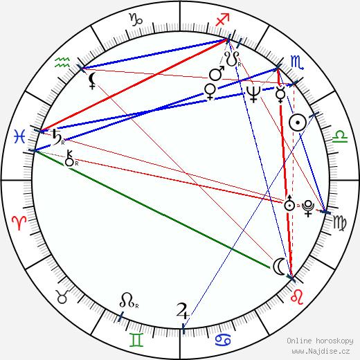 Peter Kočiš wikipedie wiki 2019, 2020 horoskop