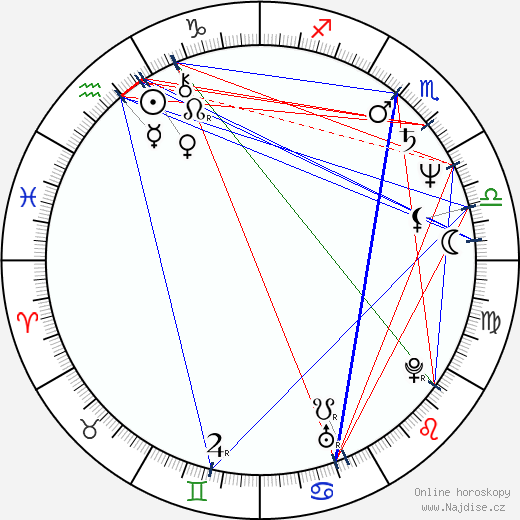 Peter Kovarčík wikipedie wiki 2019, 2020 horoskop