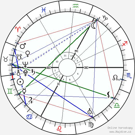 Peter Kürten wikipedie wiki 2020, 2021 horoskop