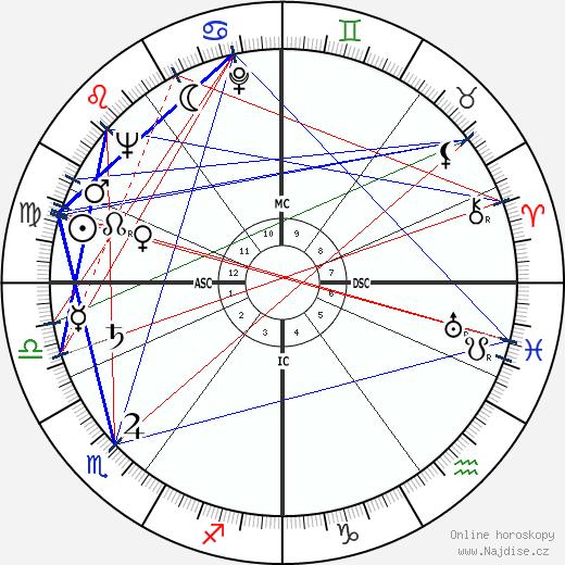 Peter Lawford wikipedie wiki 2019, 2020 horoskop