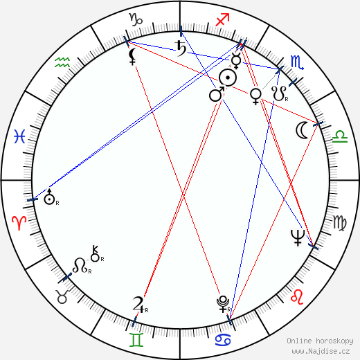 Peter Lilienthal wikipedie wiki 2018, 2019 horoskop