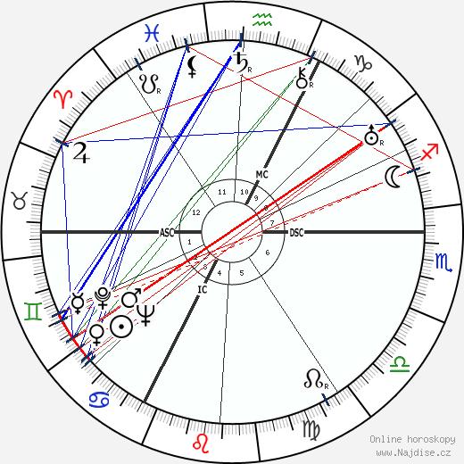 Peter Lorre wikipedie wiki 2019, 2020 horoskop