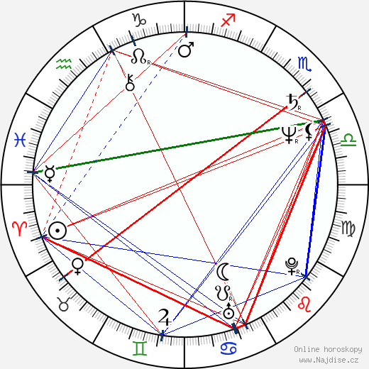 Peter MacNicol wikipedie wiki 2020, 2021 horoskop