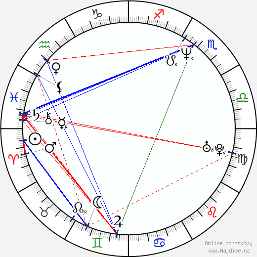Peter Marcin wikipedie wiki 2018, 2019 horoskop