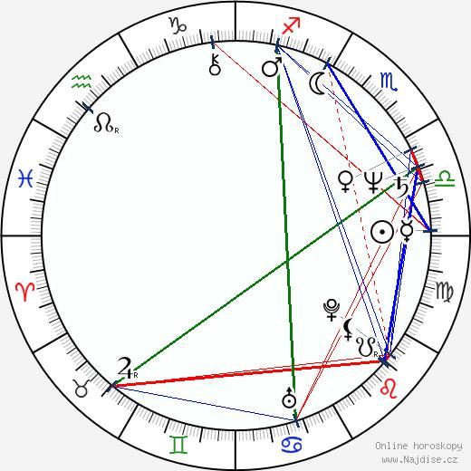 Peter Markle wikipedie wiki 2020, 2021 horoskop