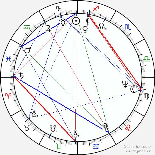 Peter Medak wikipedie wiki 2019, 2020 horoskop