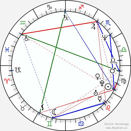 Peter Mensah wikipedie wiki 2019, 2020 horoskop