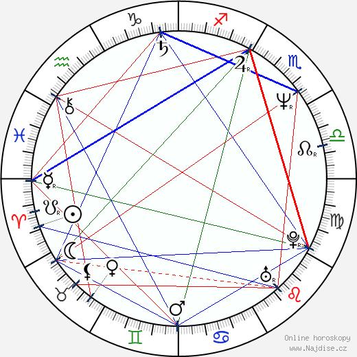 Peter Nagy wikipedie wiki 2018, 2019 horoskop